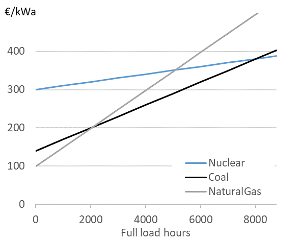 Open Electricity Economics: 3  The cost of electricity