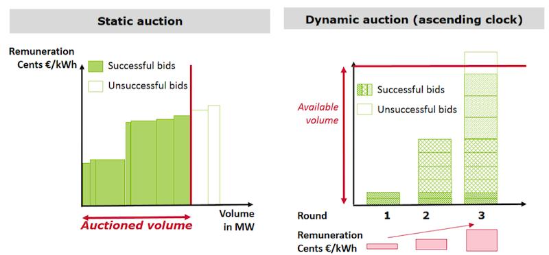 Open Electricity Economics: 9  Renewable Energy Auction Design